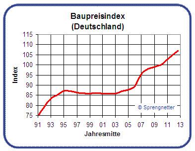 Baupreisindex 2018 Statistisches Bundesamt