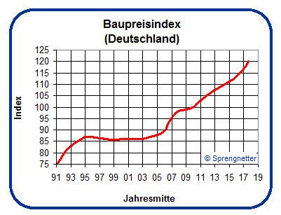 Baupreisindex Februar 2018